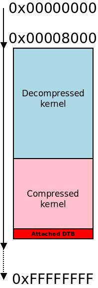 Moving the compressed kernel below the decompressed kernel