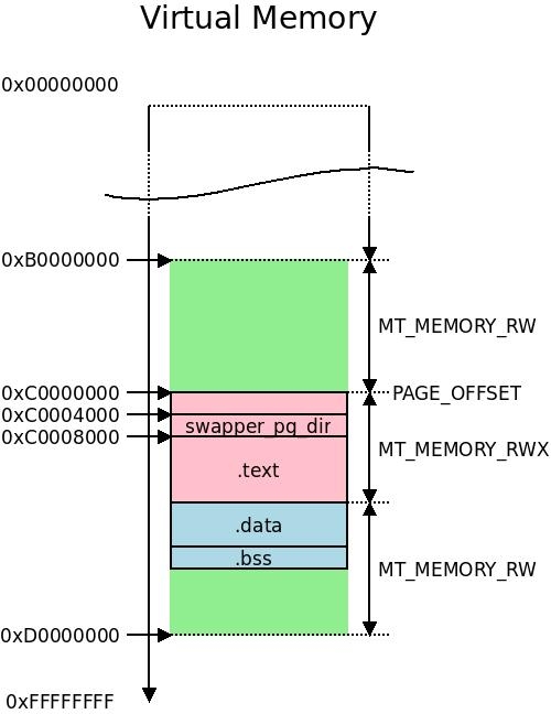 Remapping the kernel image