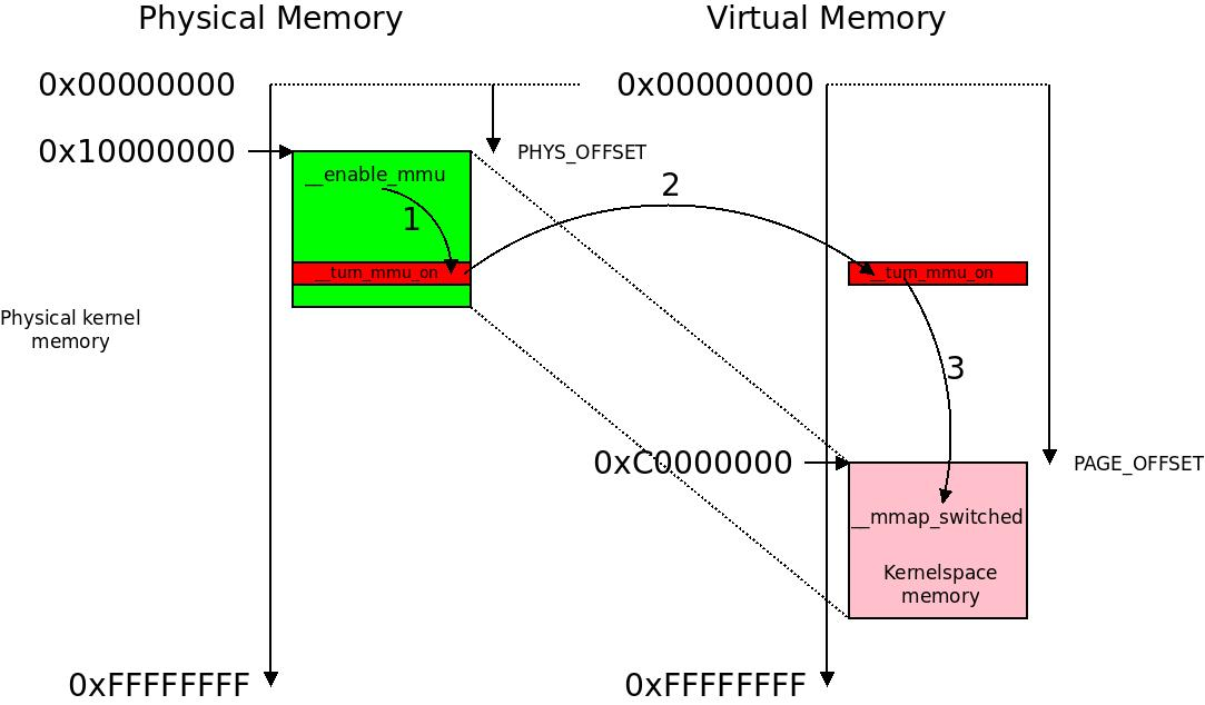 Executing in virtual memory