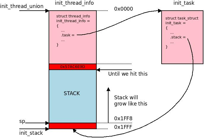 init thread stack end marker