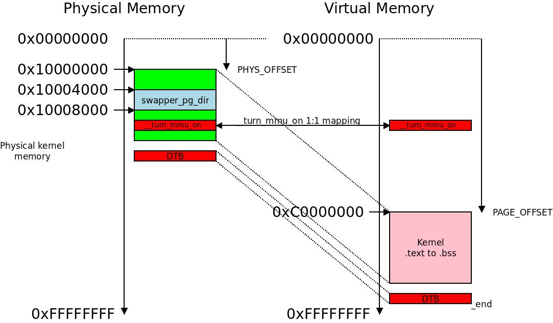 Initial virtual memory mapping